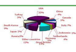 Cтруктура прямых иностранных инвестиций между странами. Экономика Казахстана